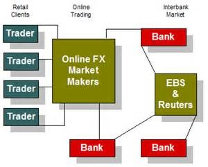 Show how a foreign exchange market works between buyers and banks